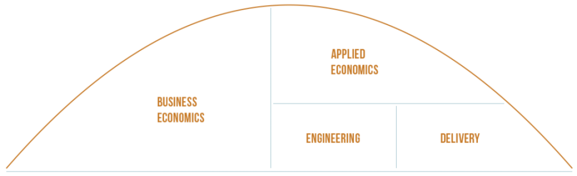 ClientValueGraph